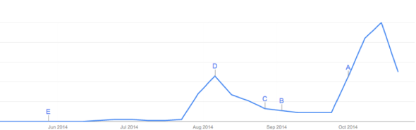 Ebola Google search trends. Source: Google Trends